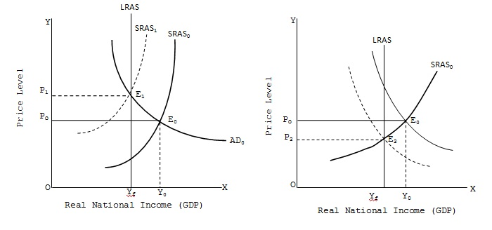 Inflationary Gap Assignment Help And Homework Help Tutor