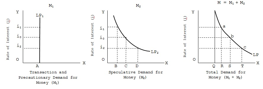 thesis on money demand The modern economy cannot work without money money is a medium of exchange, a measure of value, a store of value, and a standard of deferred money is one of the fundamental inventions of mankind it has become so important that the modern economy is described as the money economy.