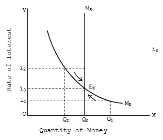 lm curve The below mentioned article provides an overview on is-lm curve the goods market and the is curve: the goods market equilibrium schedule is the is curve (schedule.